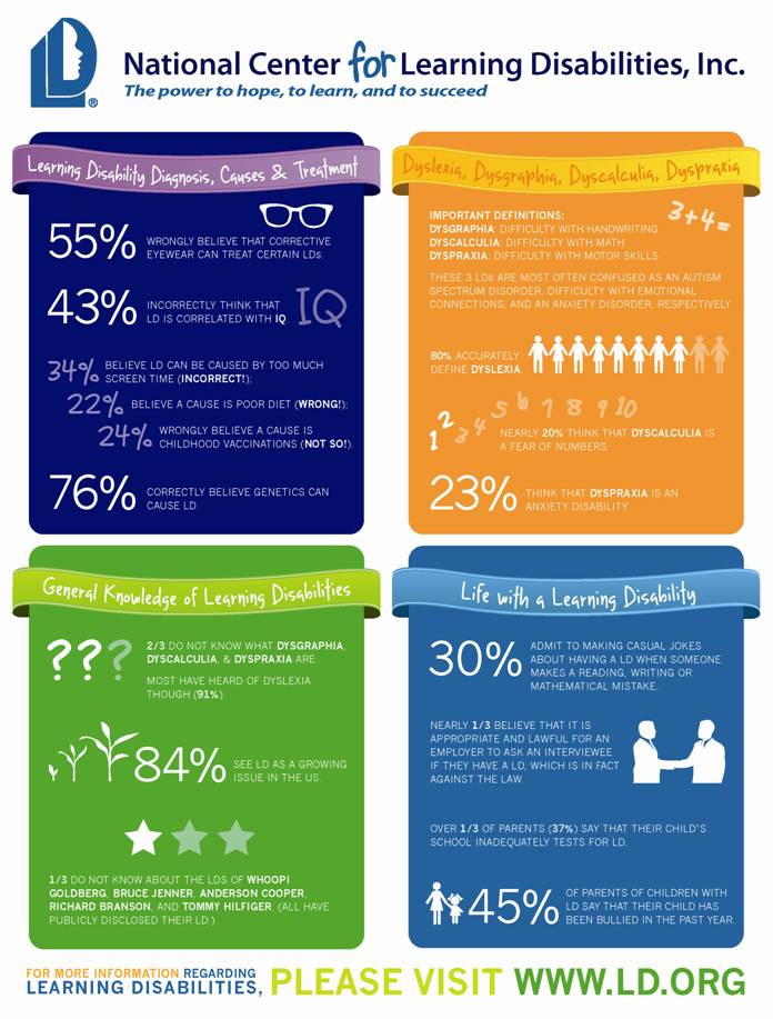 LD Infographic