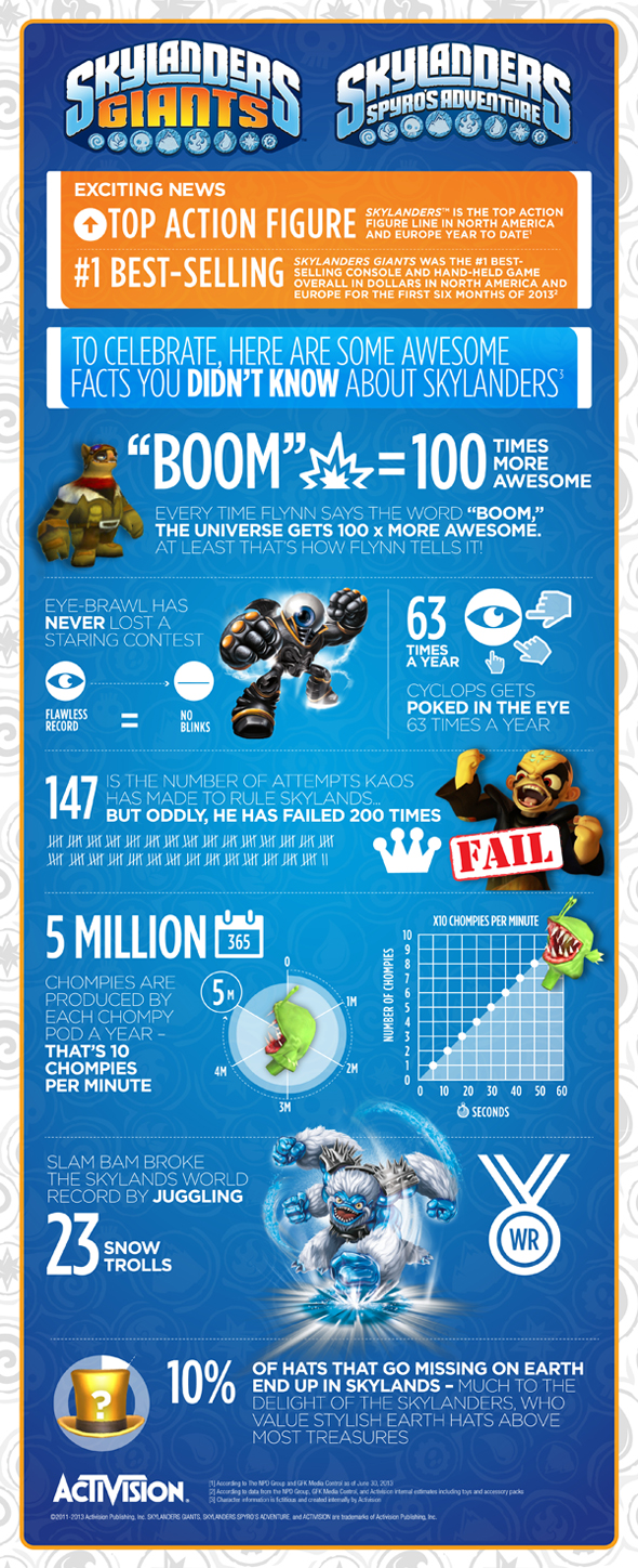 Skylanders Success Infographic