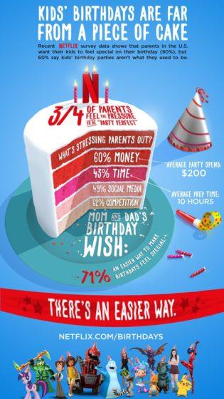 Birthdays Infographic